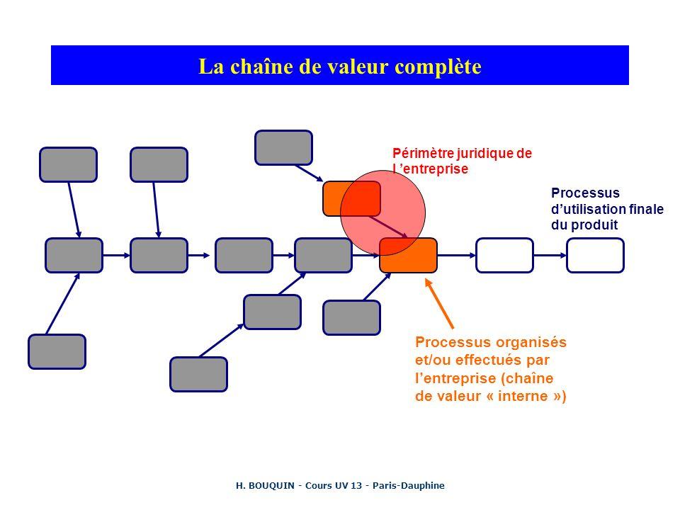 H. BOUQUIN - Cours UV 13 - Paris-Dauphine La chaîne de valeur complète Périmètre juridique de l entreprise Processus organisés et/ou effectués par len