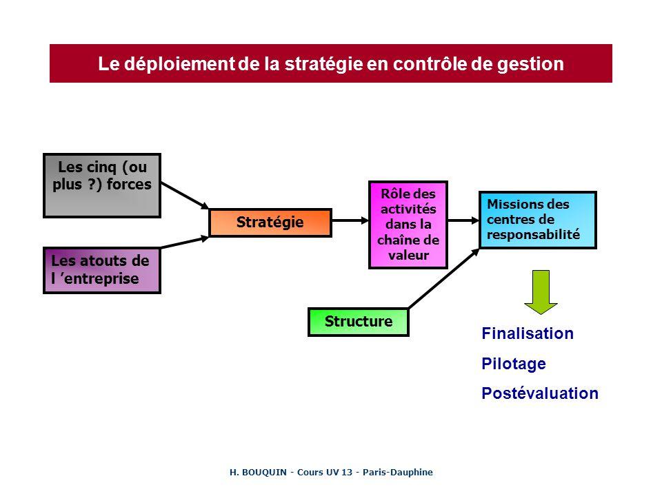 H. BOUQUIN - Cours UV 13 - Paris-Dauphine Le déploiement de la stratégie en contrôle de gestion Les cinq (ou plus ?) forces Les atouts de l entreprise