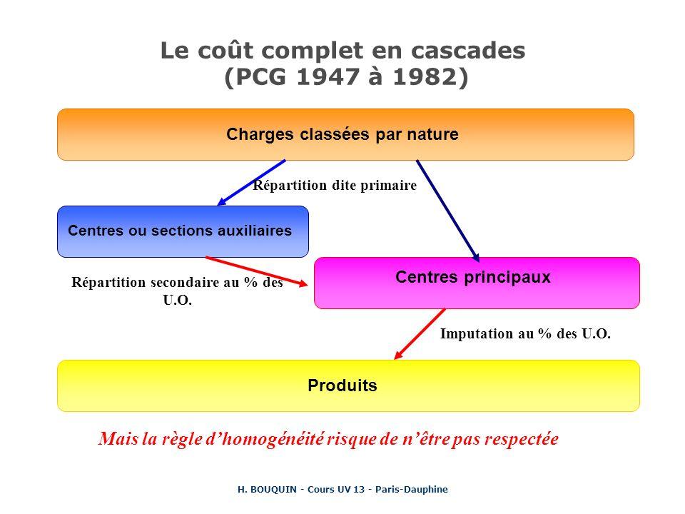 H. BOUQUIN - Cours UV 13 - Paris-Dauphine Le coût complet en cascades (PCG 1947 à 1982) Charges classées par nature Répartition dite primaire Centres