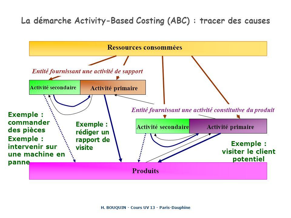 H. BOUQUIN - Cours UV 13 - Paris-Dauphine La démarche Activity-Based Costing (ABC) : tracer des causes Ressources consommées Produits Activité seconda