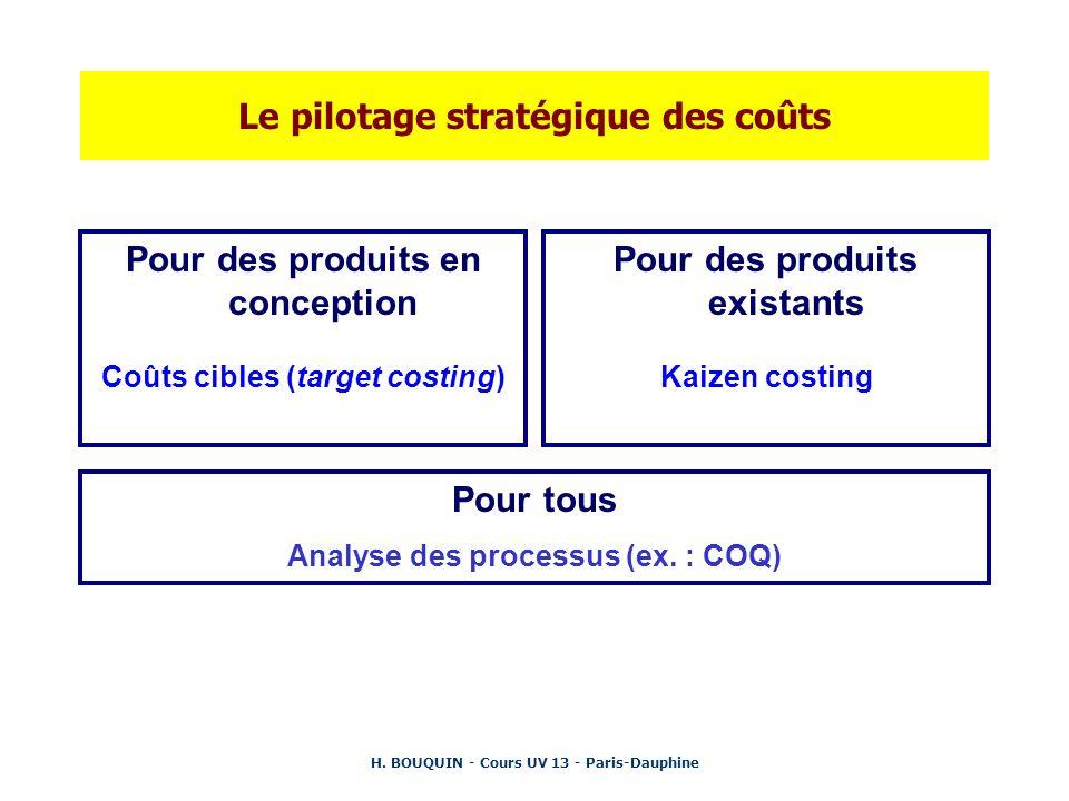 H. BOUQUIN - Cours UV 13 - Paris-Dauphine Le pilotage stratégique des coûts Pour des produits en conception Coûts cibles (target costing) Pour des pro