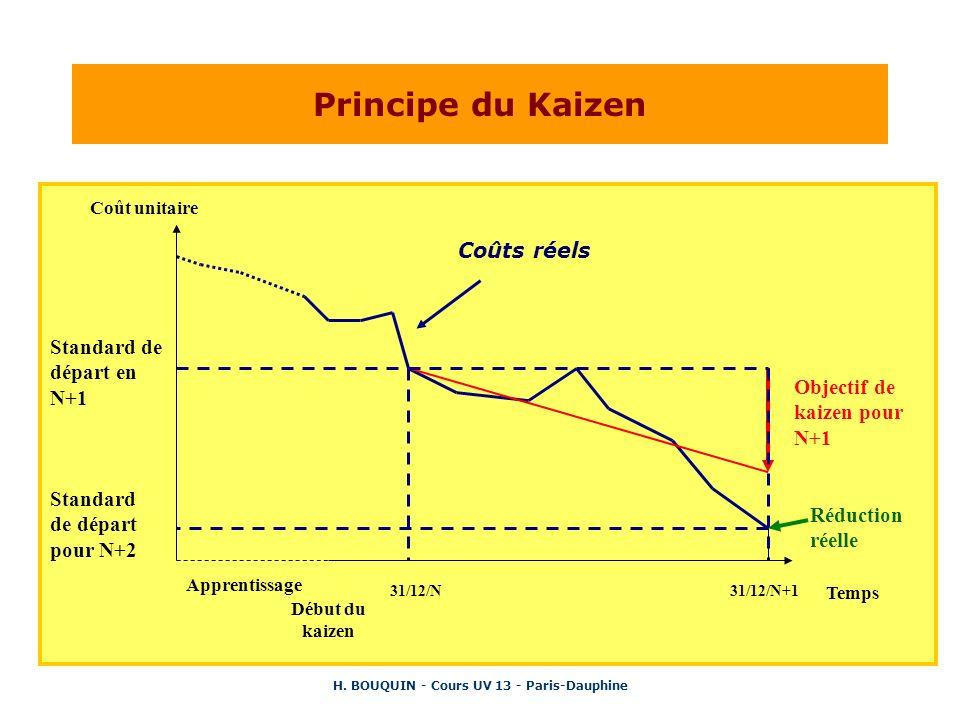 H. BOUQUIN - Cours UV 13 - Paris-Dauphine Principe du Kaizen Coût unitaire Apprentissage Début du kaizen 31/12/N31/12/N+1 Coûts réels Objectif de kaiz