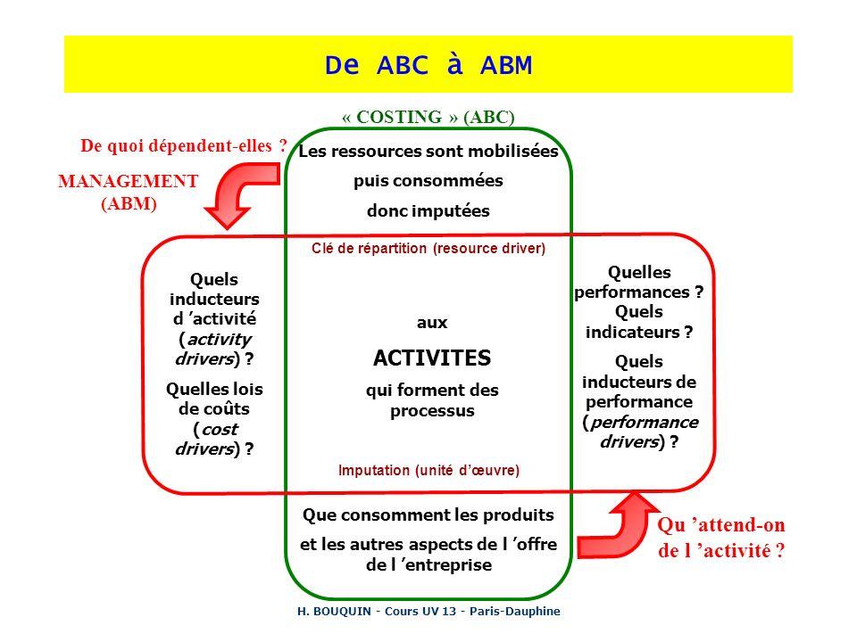 H. BOUQUIN - Cours UV 13 - Paris-Dauphine De ABC à ABM « COSTING » (ABC) Les ressources sont mobilisées puis consommées donc imputées Clé de répartiti