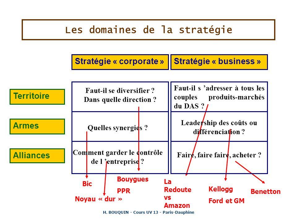 H. BOUQUIN - Cours UV 13 - Paris-Dauphine Bic Les domaines de la stratégie Bouygues PPR La Redoute vs Amazon Stratégie « corporate »Stratégie « busine