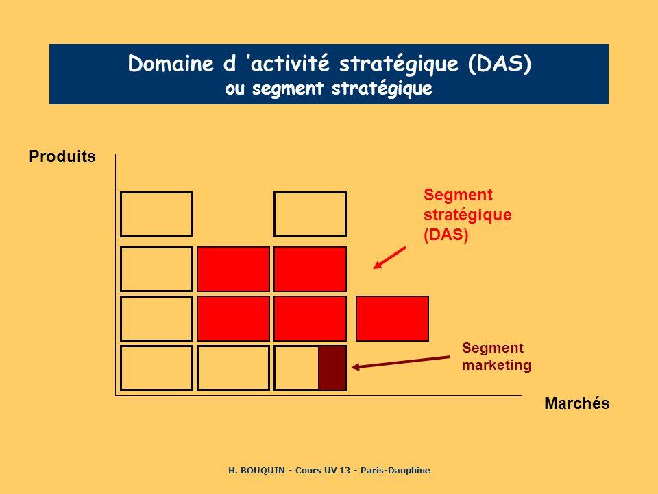 H. BOUQUIN - Cours UV 13 - Paris-Dauphine Domaine d activité stratégique (DAS) ou segment stratégique Produits Marchés Segment stratégique (DAS) Segme