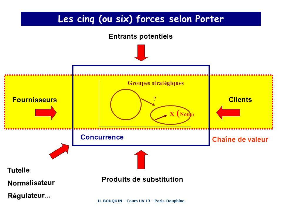 H. BOUQUIN - Cours UV 13 - Paris-Dauphine Les cinq (ou six) forces selon Porter Concurrence Groupes stratégiques X ( Nous) ? Entrants potentiels Fourn