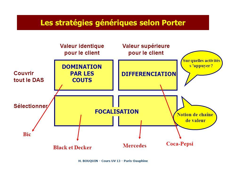 H. BOUQUIN - Cours UV 13 - Paris-Dauphine Les stratégies génériques selon Porter Valeur identique pour le client Valeur supérieure pour le client Couv