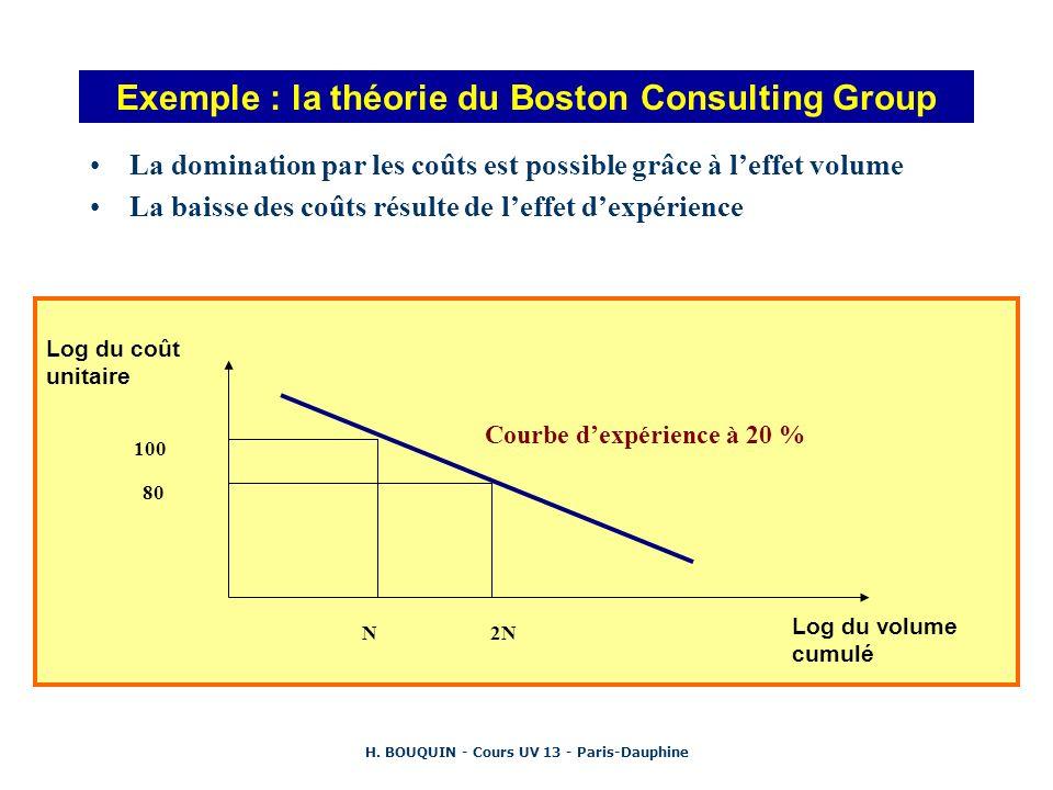 H. BOUQUIN - Cours UV 13 - Paris-Dauphine Exemple : la théorie du Boston Consulting Group La domination par les coûts est possible grâce à leffet volu