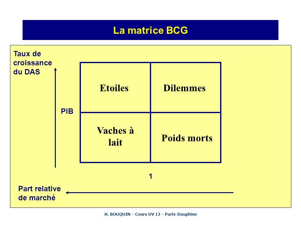 H. BOUQUIN - Cours UV 13 - Paris-Dauphine La matrice BCG Taux de croissance du DAS Part relative de marché EtoilesDilemmes Vaches à lait Poids morts 1