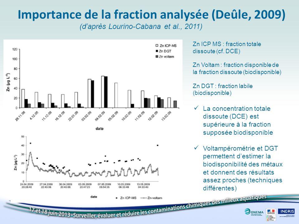 Importance de la fraction analysée (Deûle, 2009) (daprès Lourino-Cabana et al., 2011) Zn ICP MS : fraction totale dissoute (cf. DCE) Zn Voltam : fract