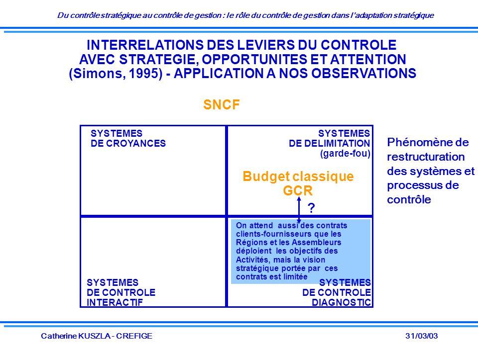Du contrôle stratégique au contrôle de gestion : le rôle du contrôle de gestion dans ladaptation stratégique 31/03/03Catherine KUSZLA - CREFIGE INTERRELATIONS DES LEVIERS DU CONTROLE AVEC STRATEGIE, OPPORTUNITES ET ATTENTION (Simons, 1995) - APPLICATION A NOS OBSERVATIONS SYSTEMES DE CROYANCES SYSTEMES DE DELIMITATION (garde-fou) SYSTEMES DE CONTROLE INTERACTIF SNCF Budget classique GCR On attend aussi des contrats clients-fournisseurs que les Régions et les Assembleurs déploient les objectifs des Activités, mais la vision stratégique portée par ces contrats est limitée .