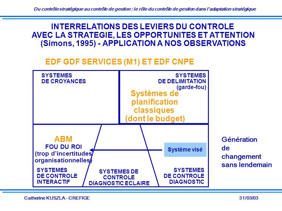 Du contrôle stratégique au contrôle de gestion : le rôle du contrôle de gestion dans ladaptation stratégique 31/03/03Catherine KUSZLA - CREFIGE INTERRELATIONS DES LEVIERS DU CONTROLE AVEC LA STRATEGIE, LES OPPORTUNITES ET ATTENTION (Simons, 1995) - APPLICATION A NOS OBSERVATIONS SYSTEMES DE CROYANCES SYSTEMES DE DELIMITATION (garde-fou) SYSTEMES DE CONTROLE DIAGNOSTIC SYSTEMES DE CONTROLE INTERACTIF EDF GDF SERVICES (M1) ET EDF CNPE Systèmes de planification classiques (dont le budget) SYSTEMES DE CONTROLE DIAGNOSTIC ECLAIRE ABM FOU DU ROI (trop dincertitudes organisationnelles) Système visé Génération de changement sans lendemain