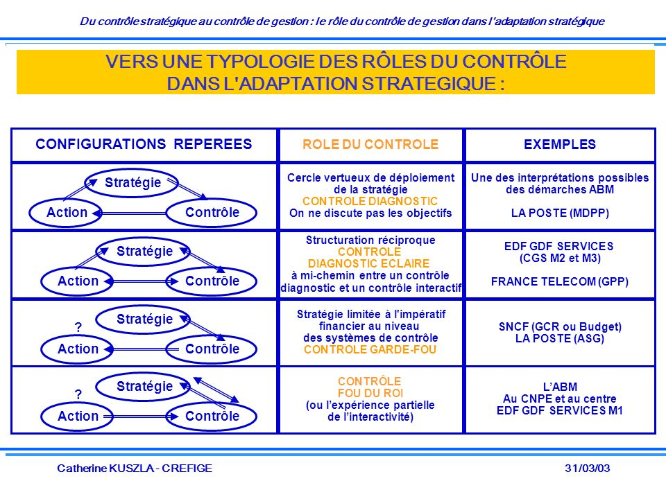 Du contrôle stratégique au contrôle de gestion : le rôle du contrôle de gestion dans ladaptation stratégique 31/03/03Catherine KUSZLA - CREFIGE VERS UNE TYPOLOGIE DES RÔLES DU CONTRÔLE DANS L ADAPTATION STRATEGIQUE : CONFIGURATIONS REPEREES ROLE DU CONTROLEEXEMPLES Cercle vertueux de déploiement de la stratégie CONTROLE DIAGNOSTIC On ne discute pas les objectifs Une des interprétations possibles des démarches ABM LA POSTE (MDPP) Structuration réciproque CONTROLE DIAGNOSTIC ECLAIRE à mi-chemin entre un contrôle diagnostic et un contrôle interactif EDF GDF SERVICES (CGS M2 et M3) FRANCE TELECOM (GPP) Stratégie limitée à l impératif financier au niveau des systèmes de contrôle CONTROLE GARDE-FOU SNCF (GCR ou Budget) LA POSTE (ASG) Stratégie Action Stratégie ContrôleAction Contrôle Stratégie ContrôleAction .