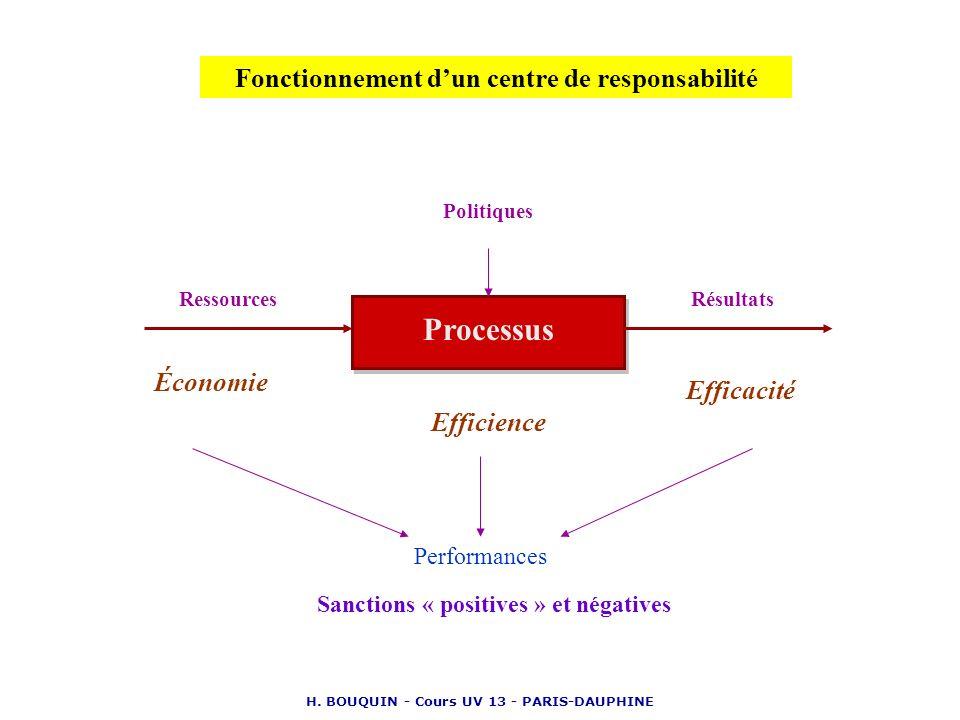 H. BOUQUIN - Cours UV 13 - PARIS-DAUPHINE Politiques RessourcesRésultats Processus Économie Efficience Efficacité Performances Sanctions « positives »