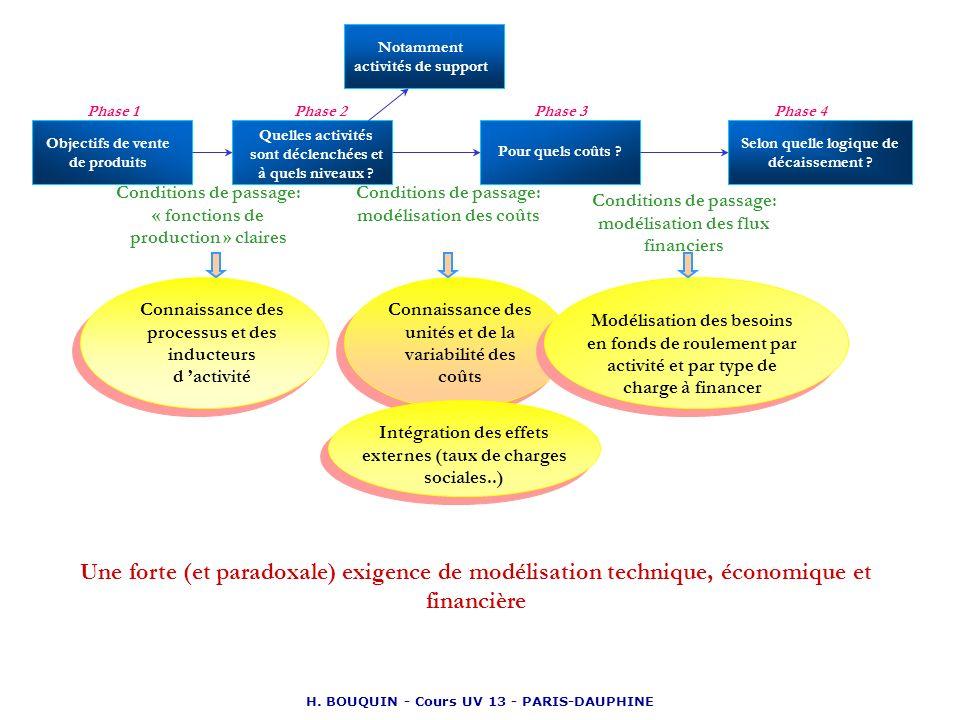 H. BOUQUIN - Cours UV 13 - PARIS-DAUPHINE Connaissance des processus et des inducteurs d activité Connaissance des unités et de la variabilité des coû