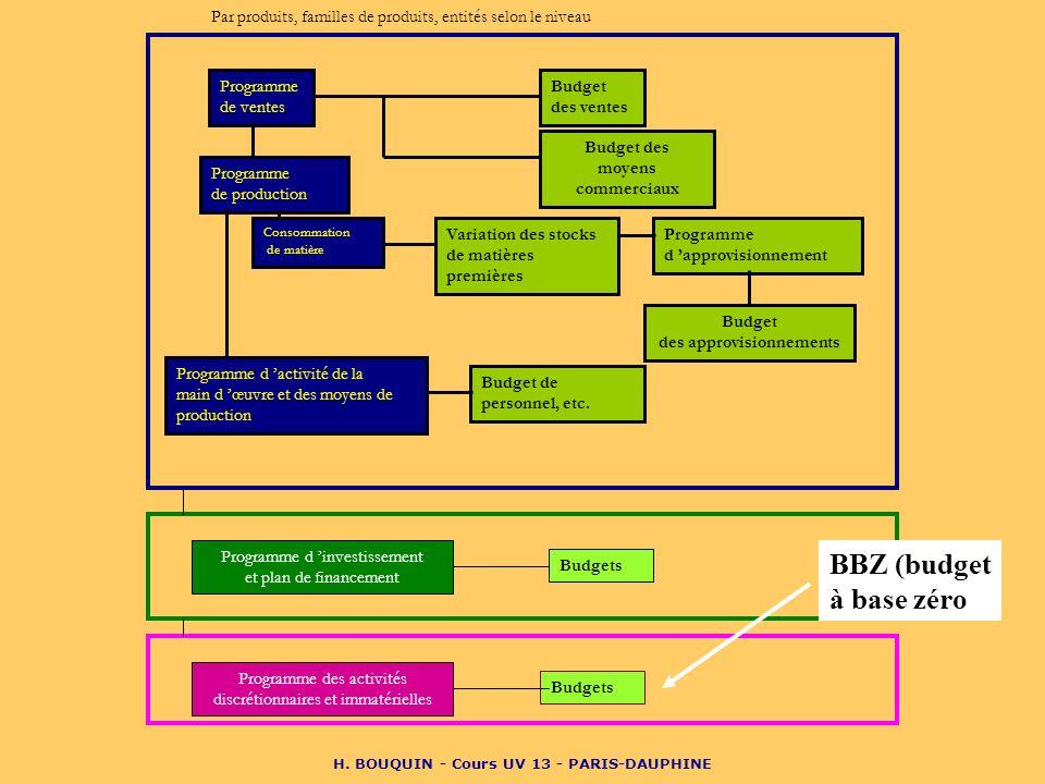 H. BOUQUIN - Cours UV 13 - PARIS-DAUPHINE Programme d approvisionnement Programme de ventes Programme de production Programme d activité de la main d