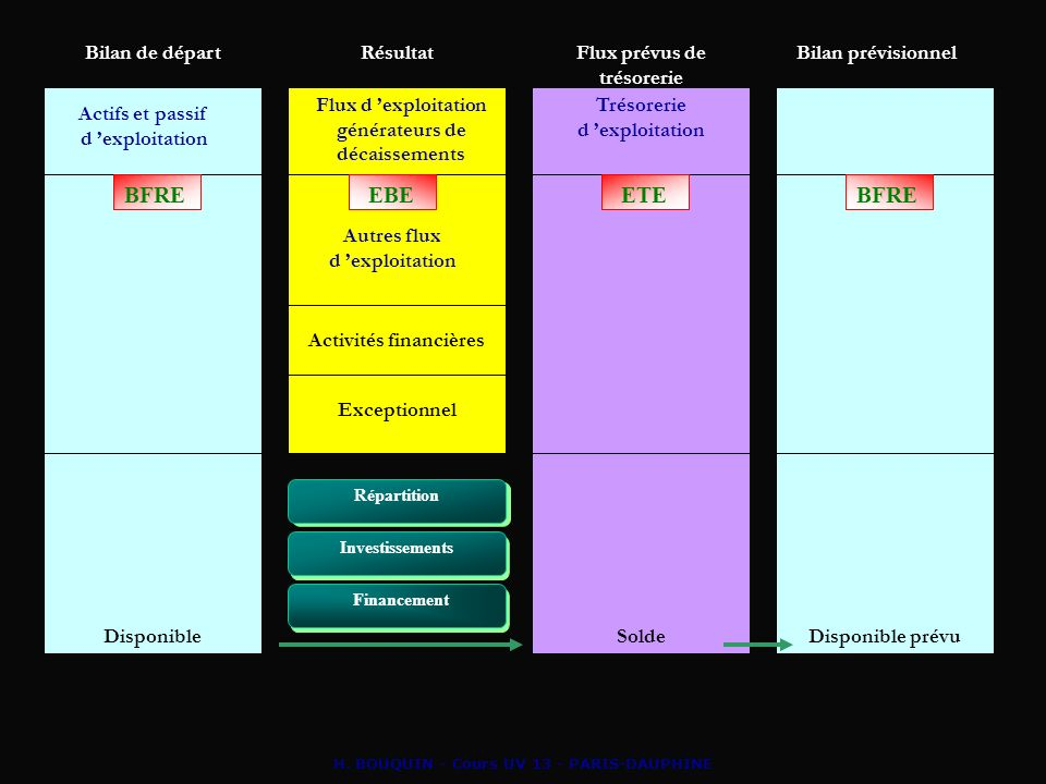 H. BOUQUIN - Cours UV 13 - PARIS-DAUPHINE Bilan de départRésultatFlux prévus de trésorerie Bilan prévisionnel Actifs et passif d exploitation Flux d e