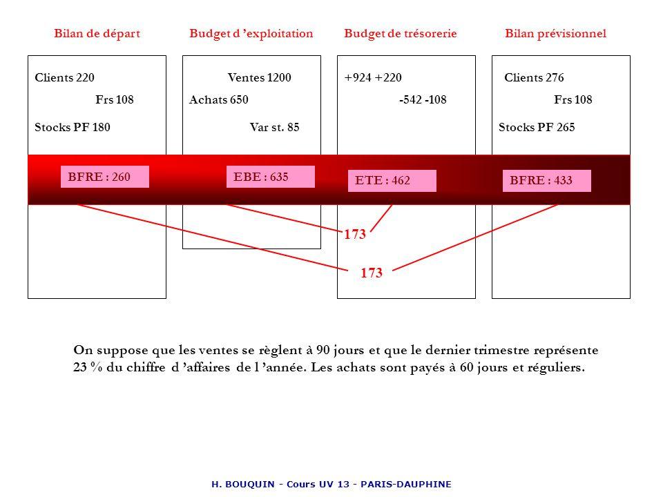 H. BOUQUIN - Cours UV 13 - PARIS-DAUPHINE Bilan de départBudget d exploitationBudget de trésorerieBilan prévisionnel Clients 220 Stocks PF 180 Ventes
