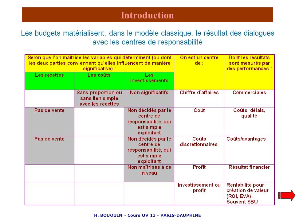 H. BOUQUIN - Cours UV 13 - PARIS-DAUPHINE Introduction Les budgets matérialisent, dans le modèle classique, le résultat des dialogues avec les centres