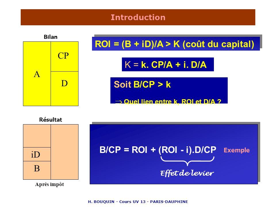 H. BOUQUIN - Cours UV 13 - PARIS-DAUPHINE Introduction A CP D B iD ROI = (B + iD)/A > K (coût du capital) ROI = (B + iD)/A > K (coût du capital) Après