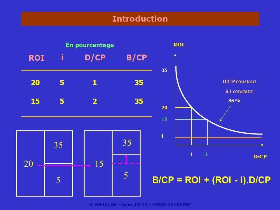 H. BOUQUIN - Cours UV 13 - PARIS-DAUPHINE Introduction ROIiD/CP 20 En pourcentage 51 B/CP D/CP ROI B/CP constant à i constant 20 15 12 35 % 35 155235