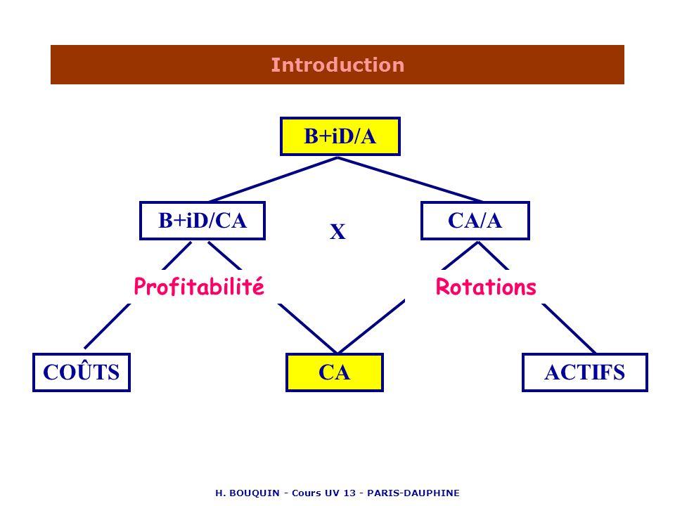 H. BOUQUIN - Cours UV 13 - PARIS-DAUPHINE Introduction B+iD/A B+iD/CACA/A COÛTSCAACTIFS ProfitabilitéRotations X