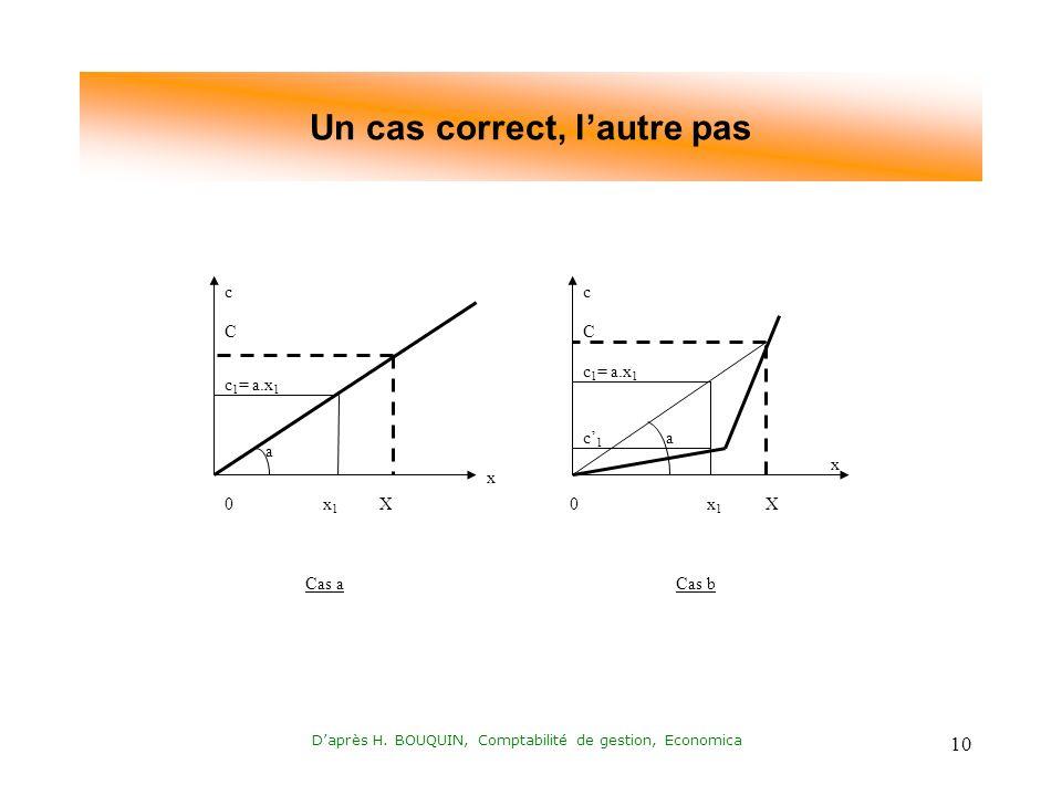 Daprès H. BOUQUIN, Comptabilité de gestion, Economica 10 Un cas correct, lautre pas cc x1x1 x a x1x1 X a X c 1 = a.x 1 Cas aCas b c 1 = a.x 1 c1c1 CC