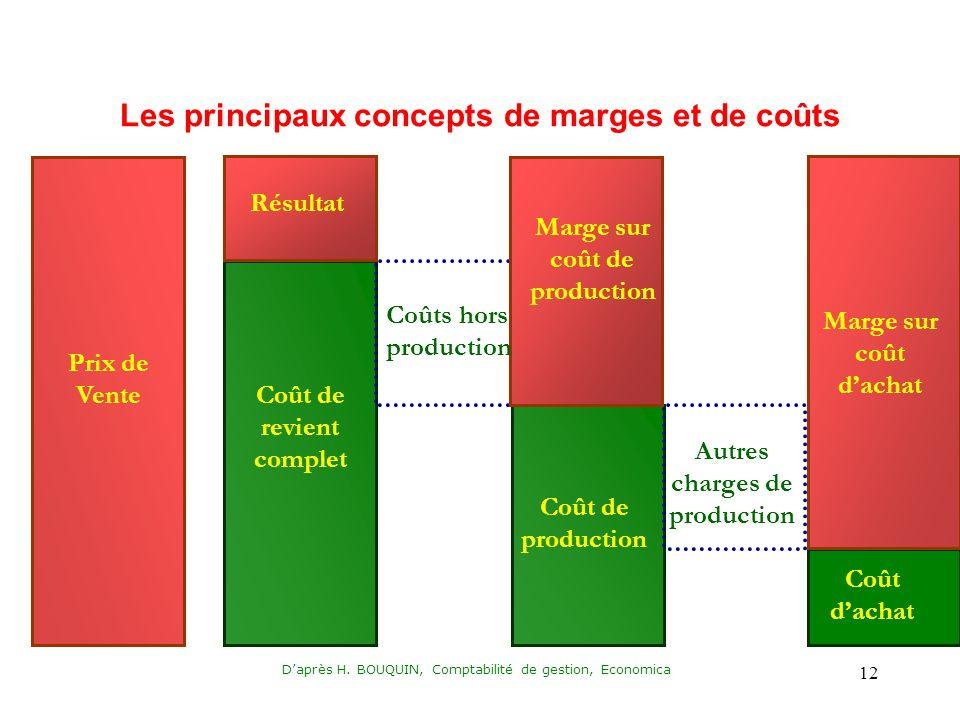Daprès H. BOUQUIN, Comptabilité de gestion, Economica 12 Prix de Vente Coût de revient complet Coût de production Coût dachat Résultat Marge sur coût
