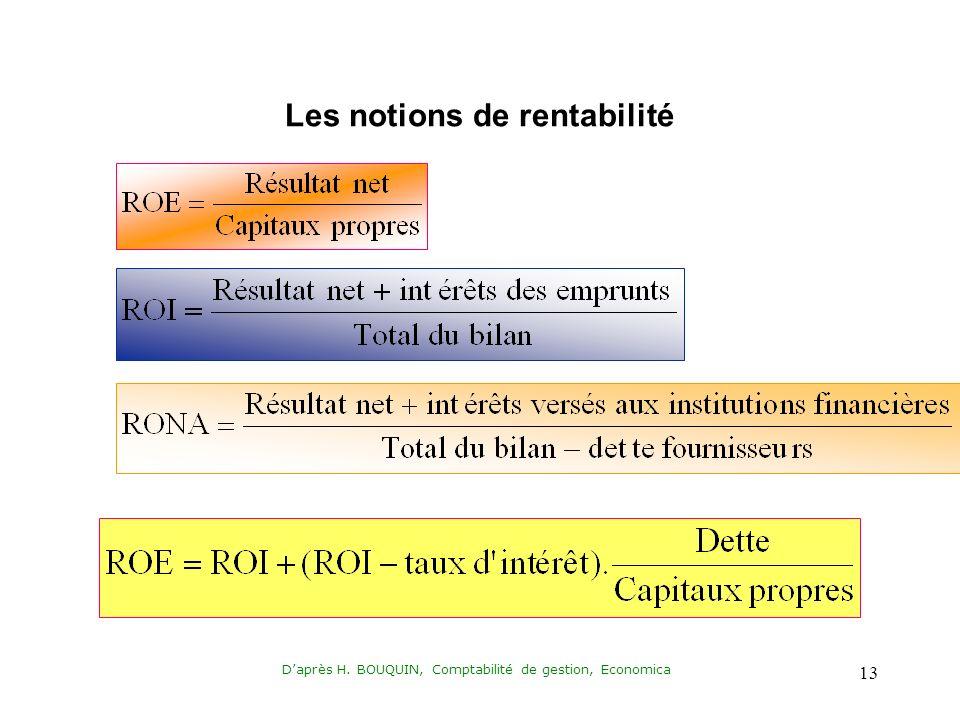 Daprès H. BOUQUIN, Comptabilité de gestion, Economica 13 Les notions de rentabilité