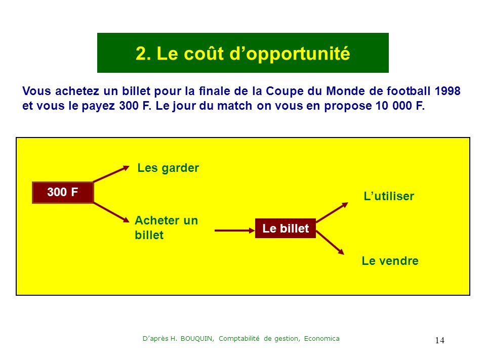 Daprès H. BOUQUIN, Comptabilité de gestion, Economica 14 2. Le coût dopportunité Vous achetez un billet pour la finale de la Coupe du Monde de footbal
