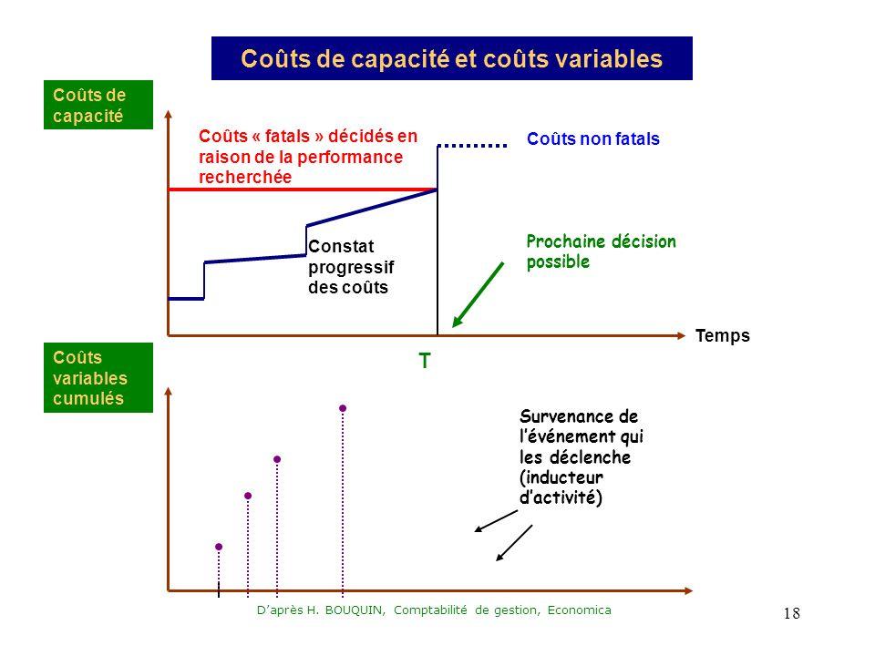 Daprès H. BOUQUIN, Comptabilité de gestion, Economica 18 Coûts de capacité et coûts variables Coûts de capacité Coûts « fatals » décidés en raison de