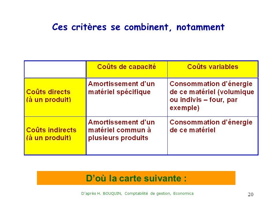 Daprès H. BOUQUIN, Comptabilité de gestion, Economica 20 Ces crit è res se combinent, notamment Doù la carte suivante :