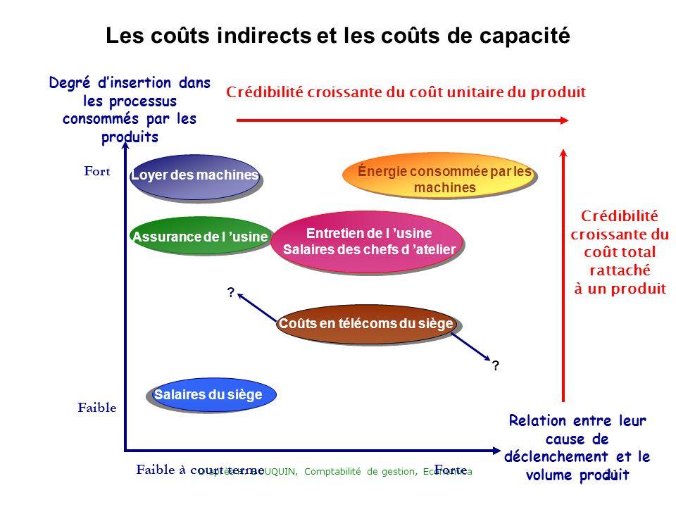 Daprès H. BOUQUIN, Comptabilité de gestion, Economica 21 Fort Faible Degré dinsertion dans les processus consommés par les produits Loyer des machines