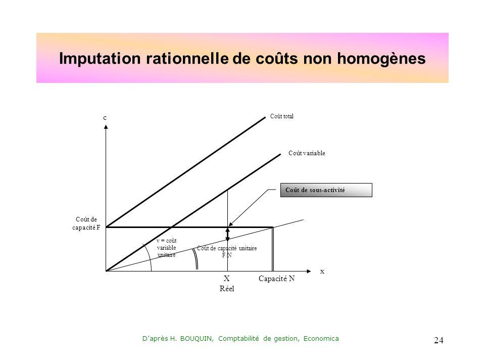 Daprès H. BOUQUIN, Comptabilité de gestion, Economica 24 Imputation rationnelle de coûts non homogènes x c Capacité N Coût de capacité unitaire F/N X