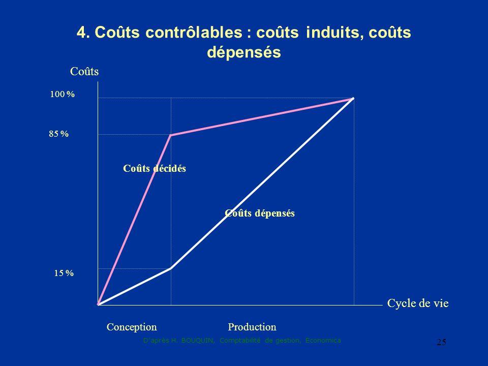 Daprès H. BOUQUIN, Comptabilité de gestion, Economica 25 4. Coûts contrôlables : coûts induits, coûts dépensés 15 % 85 % 100 % Coûts décidés Coûts dép