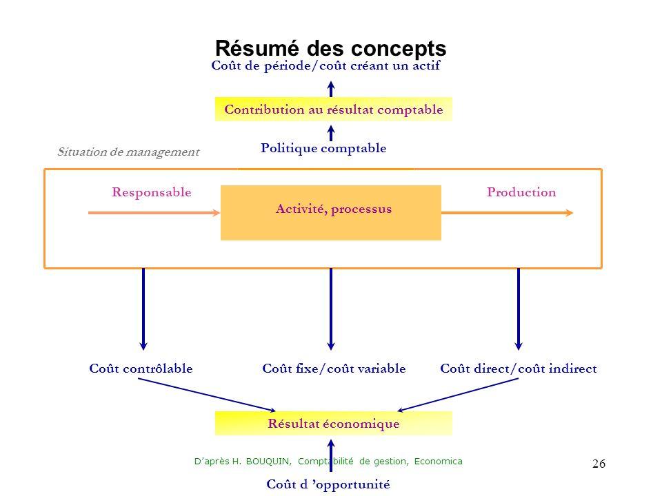 Daprès H. BOUQUIN, Comptabilité de gestion, Economica 26 ResponsableProduction Politique comptable Contribution au résultat comptable Coût de période/