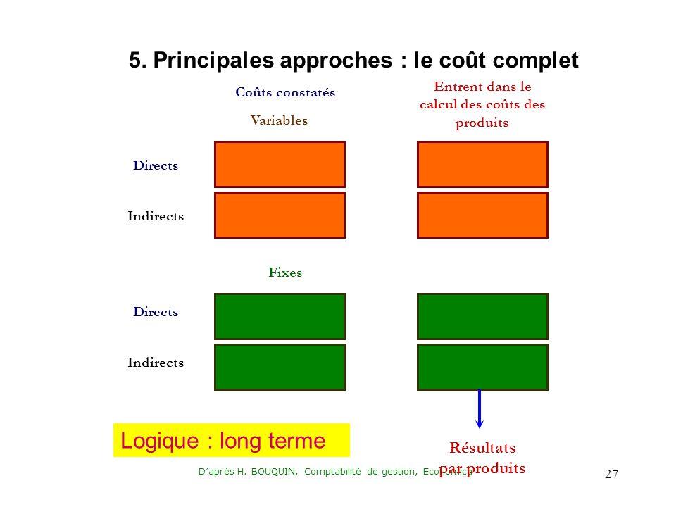 Daprès H. BOUQUIN, Comptabilité de gestion, Economica 27 Variables Directs Indirects Directs Fixes Entrent dans le calcul des coûts des produits Résul