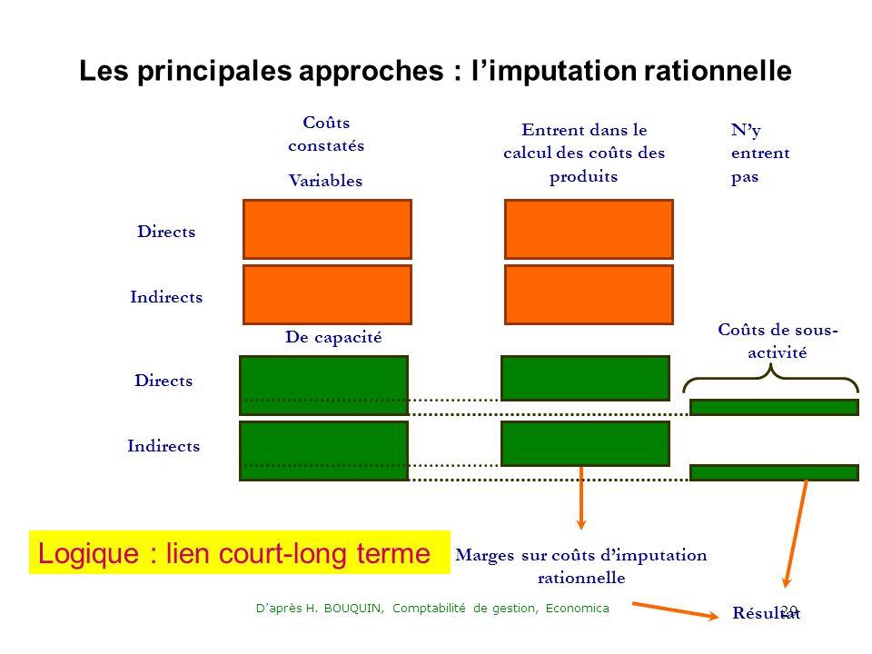 Daprès H. BOUQUIN, Comptabilité de gestion, Economica 29 Coûts constatés Variables Directs Indirects Directs De capacité Entrent dans le calcul des co