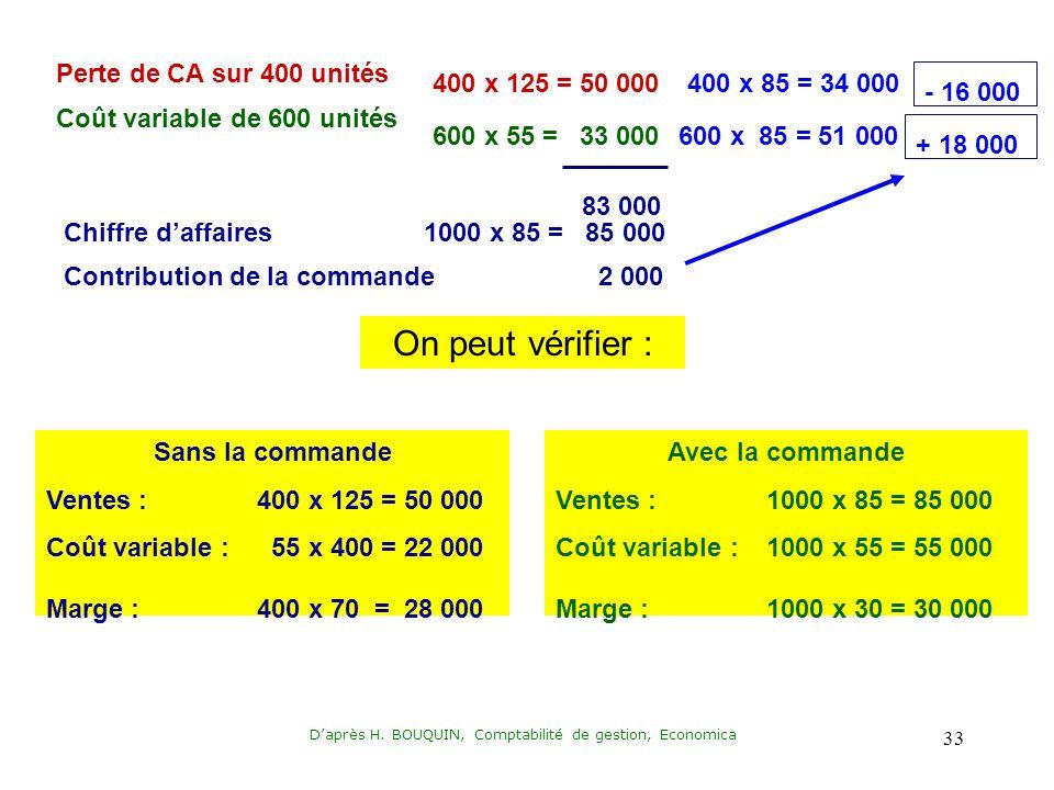 Daprès H. BOUQUIN, Comptabilité de gestion, Economica 33 Perte de CA sur 400 unités Coût variable de 600 unités 400 x 125 = 50 000 600 x 55 = 33 000 8