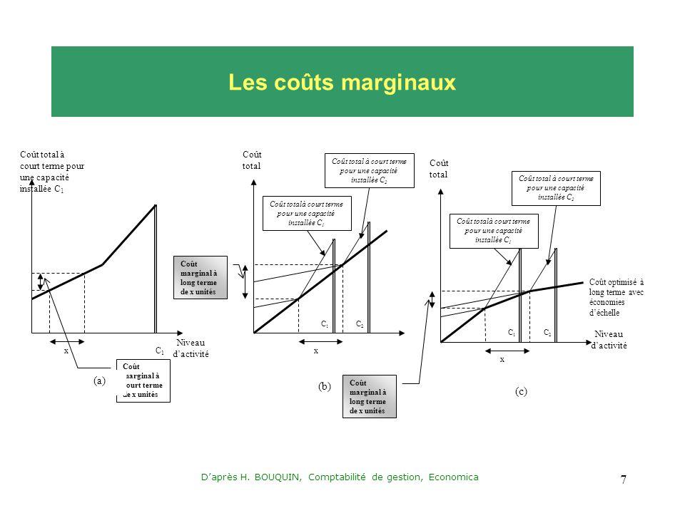 Daprès H. BOUQUIN, Comptabilité de gestion, Economica 7 Les coûts marginaux Coût total à court terme pour une capacité installée C 1 Niveau dactivité