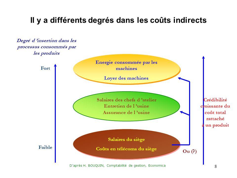 Daprès H. BOUQUIN, Comptabilité de gestion, Economica 8 Fort Faible Degré d insertion dans les processus consommés par les produits Energie consommée