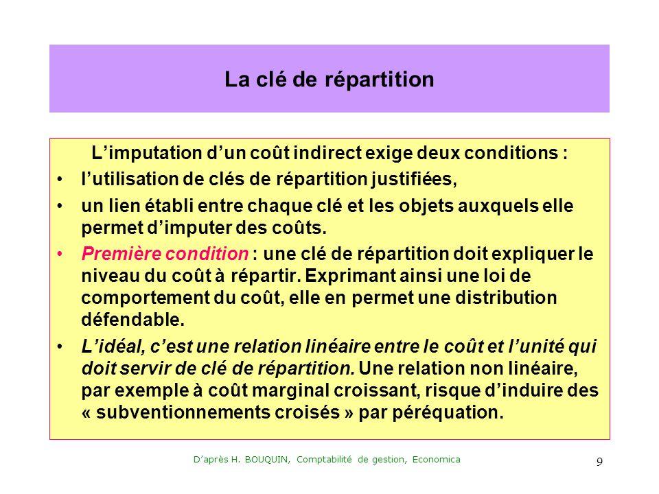 Daprès H. BOUQUIN, Comptabilité de gestion, Economica 9 La clé de répartition Limputation dun coût indirect exige deux conditions : lutilisation de cl