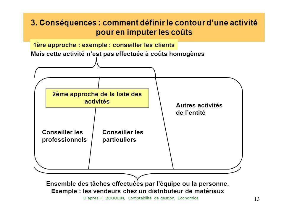 Daprès H. BOUQUIN, Comptabilité de gestion, Economica 13 3.