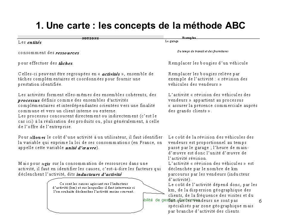 Daprès H. BOUQUIN, Comptabilité de gestion, Economica 6 1.