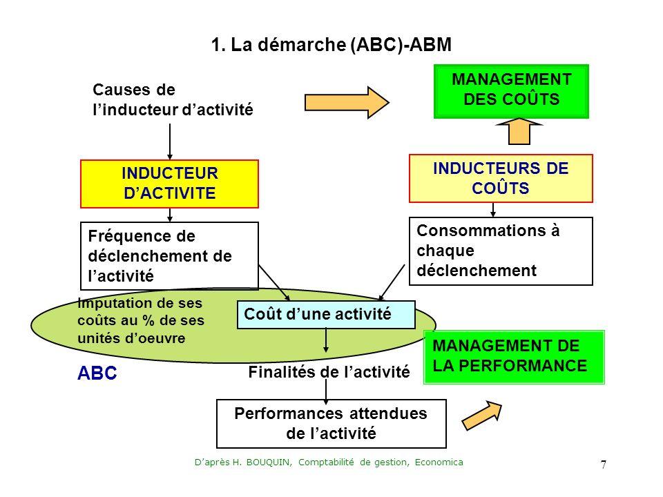 Daprès H. BOUQUIN, Comptabilité de gestion, Economica 7 1.