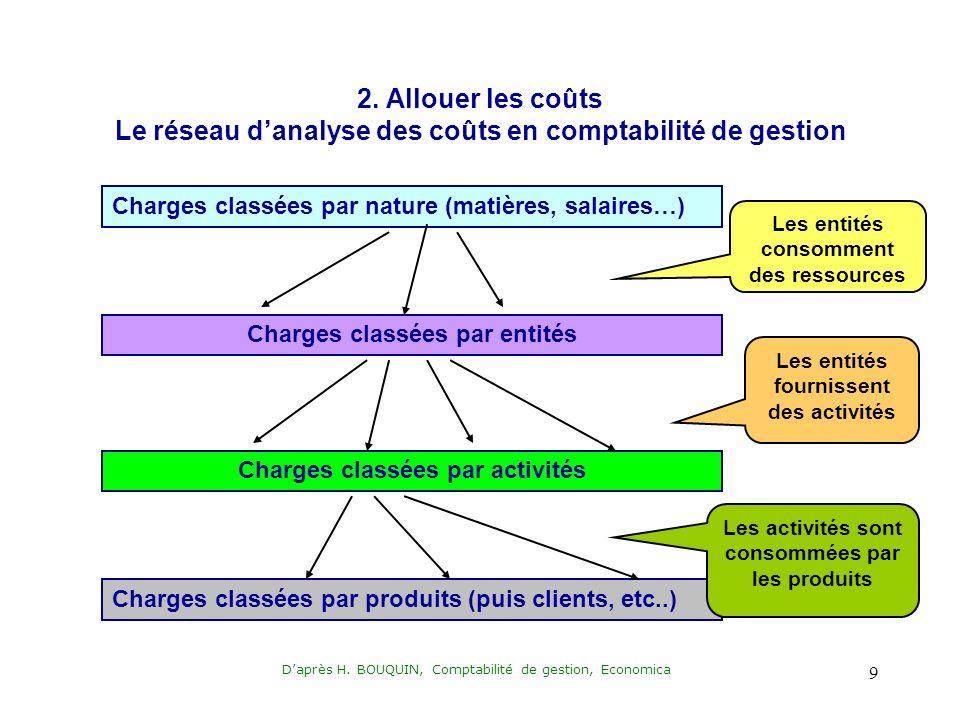 Daprès H. BOUQUIN, Comptabilité de gestion, Economica 9 2.