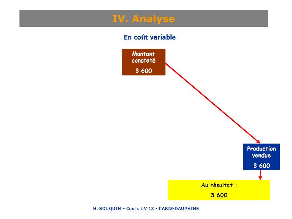 H. BOUQUIN - Cours UV 13 - PARIS-DAUPHINE IV. Analyse Montant constaté 3 600 Coût de sous-activité 720 Imputé aux productions 2 880 Production stockée