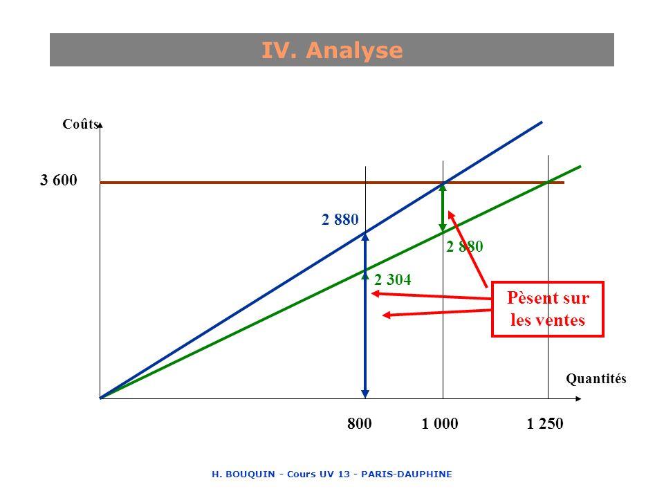 H. BOUQUIN - Cours UV 13 - PARIS-DAUPHINE IV. Analyse 1 2501 000800 3 600 2 880 2 304 2 880 Coûts Quantités Pèsent sur les ventes