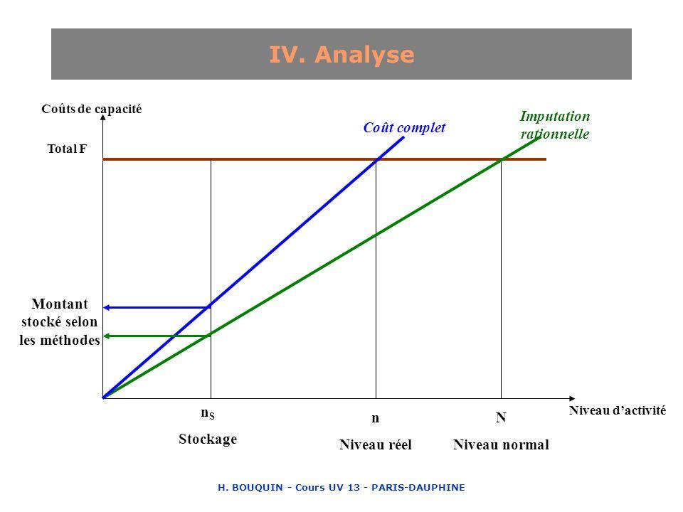 H. BOUQUIN - Cours UV 13 - PARIS-DAUPHINE IV. Analyse Coûts de capacité Niveau dactivité Total F N Niveau normal n Niveau réel n S Stockage Imputation