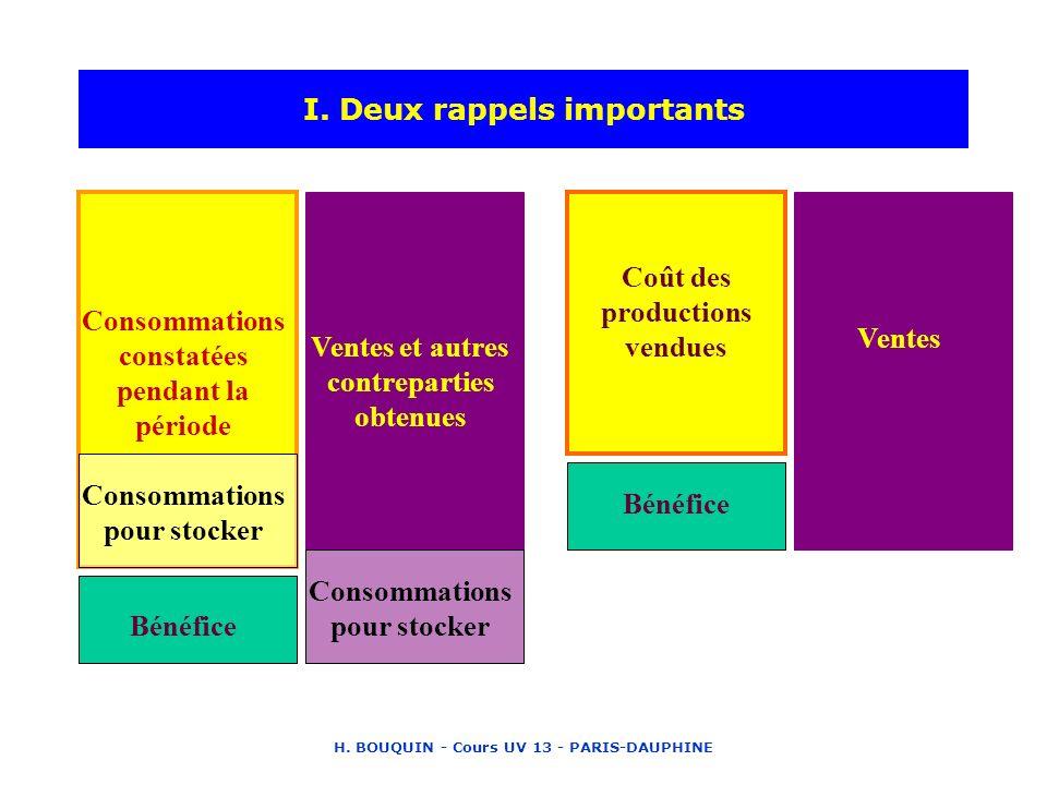 H. BOUQUIN - Cours UV 13 - PARIS-DAUPHINE I. Deux rappels importants Consommations constatées pendant la période Ventes et autres contreparties obtenu